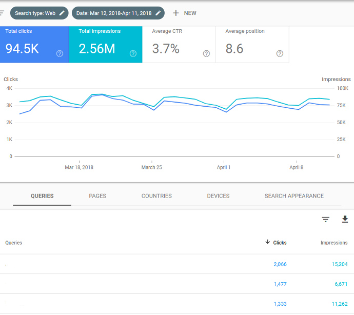 Keyword traffic and search volume