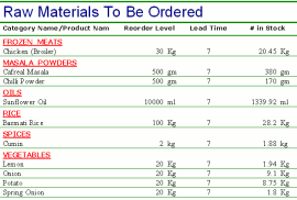 Raw Materials Required Report