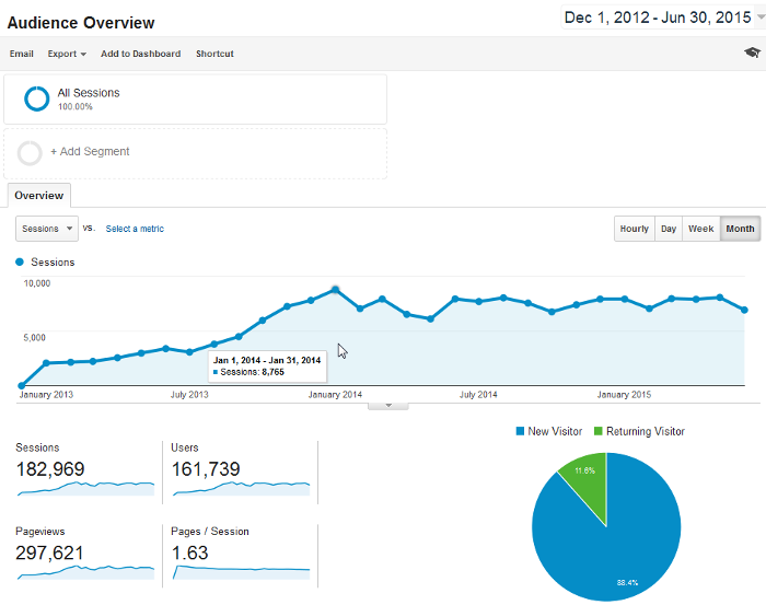 Organic SEO Case Studies | More Than   400%  Increase in Traffic With On-Page and Technical SEO